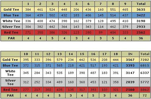 San Felipe Mexico golf course stats